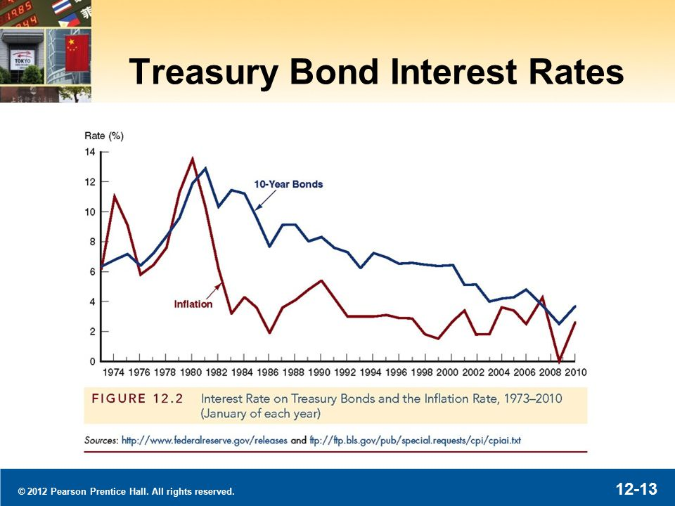 © 2012 Pearson Prentice Hall. All rights reserved Treasury Bond Interest Rates