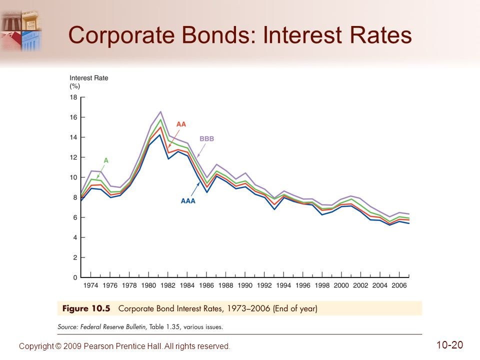 Copyright © 2009 Pearson Prentice Hall. All rights reserved Corporate Bonds: Interest Rates