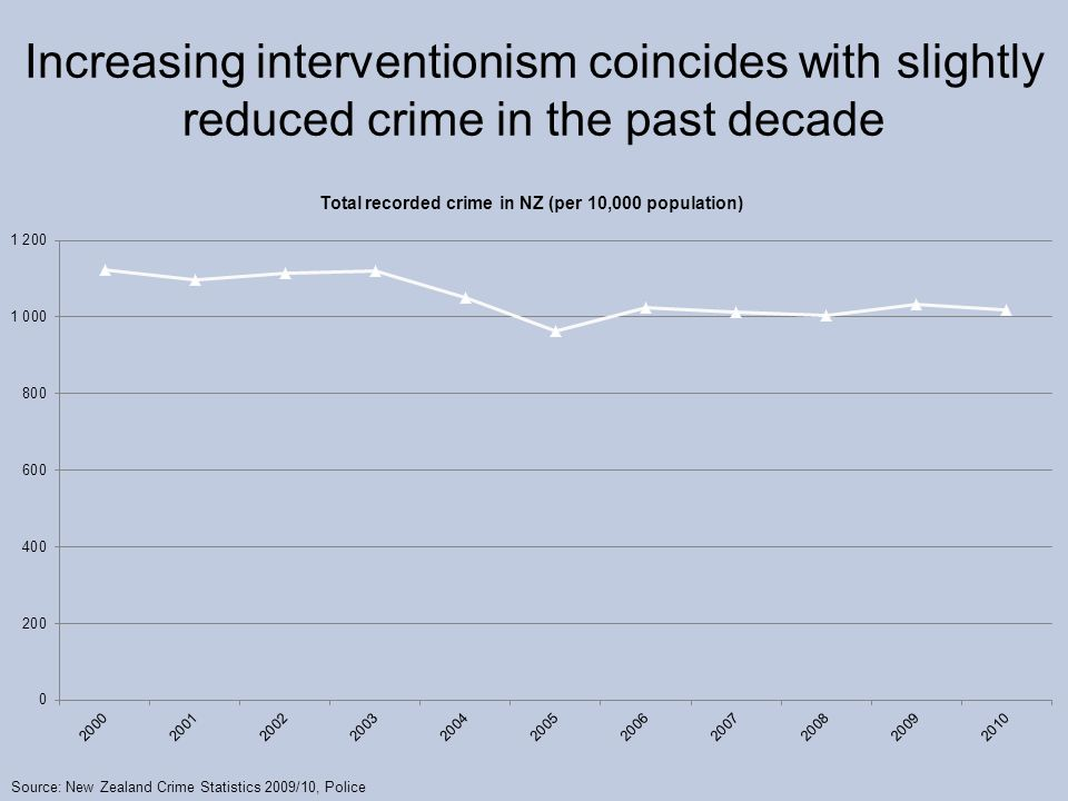 Increasing interventionism coincides with slightly reduced crime in the past decade Source: New Zealand Crime Statistics 2009/10, Police
