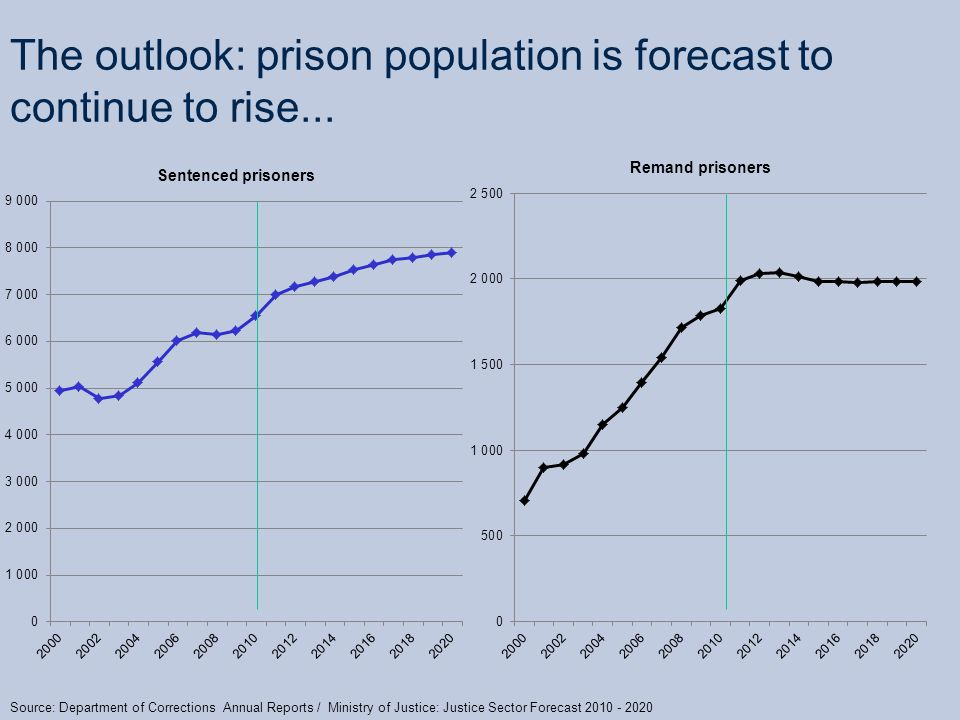 The outlook: prison population is forecast to continue to rise...
