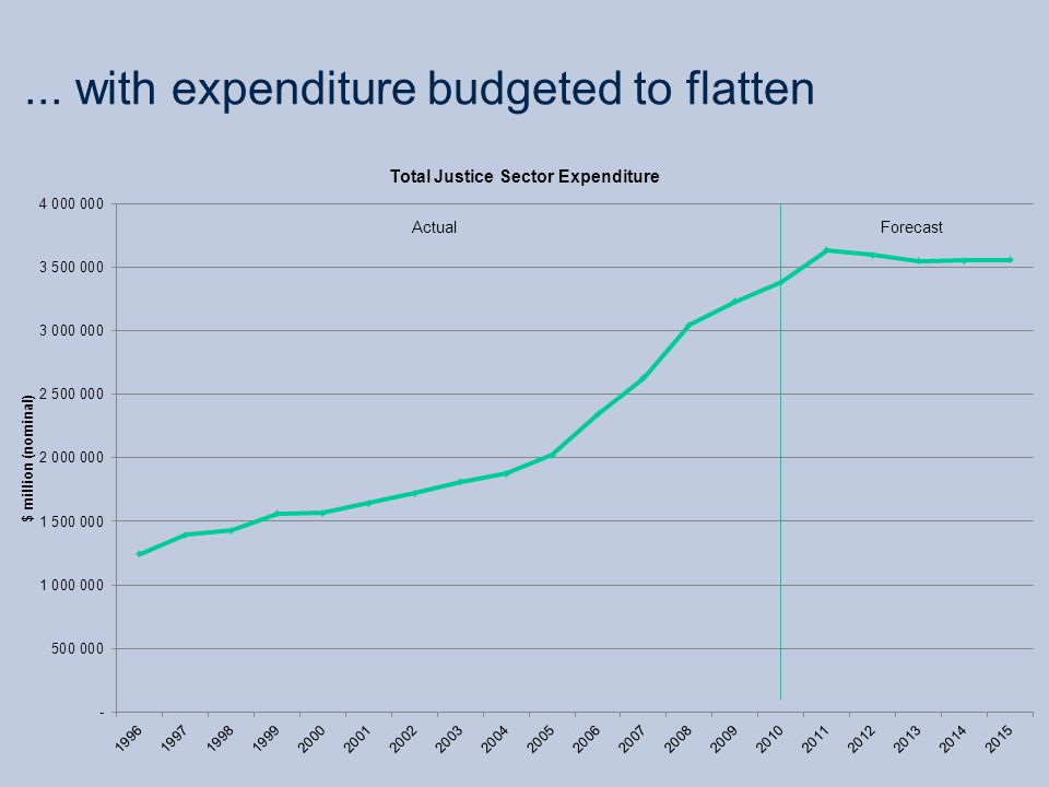 ... with expenditure budgeted to flatten