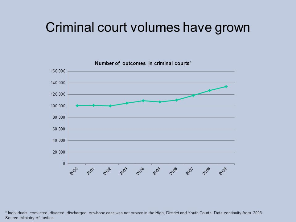 Criminal court volumes have grown * Individuals convicted, diverted, discharged or whose case was not proven in the High, District and Youth Courts.