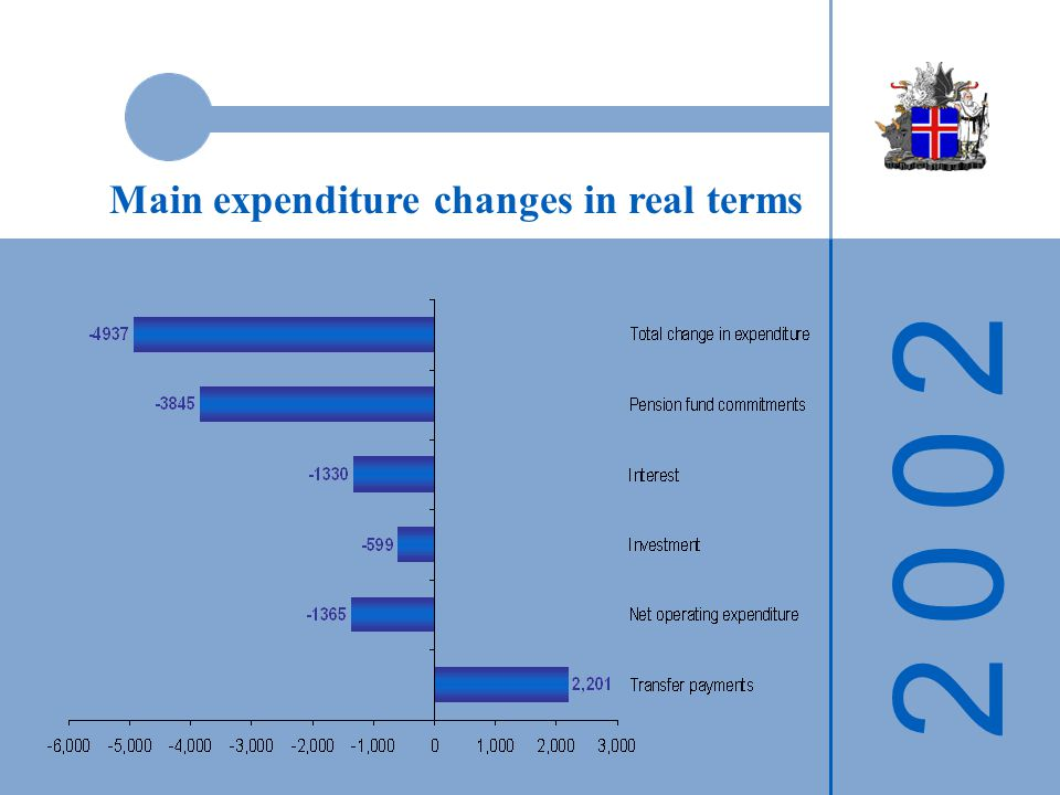 Main expenditure changes in real terms