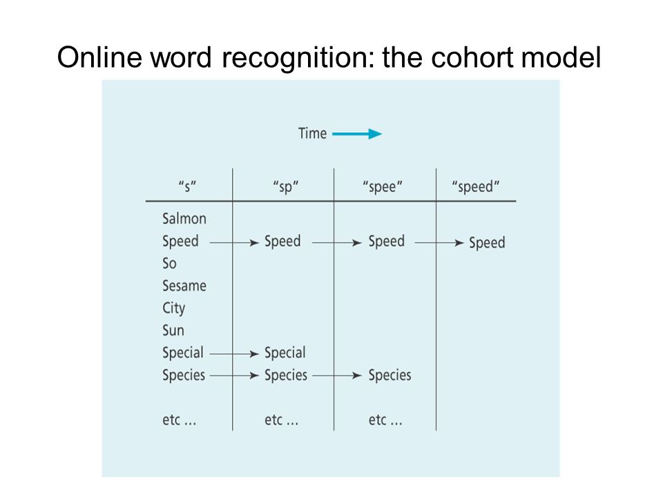 Online word recognition: the cohort model