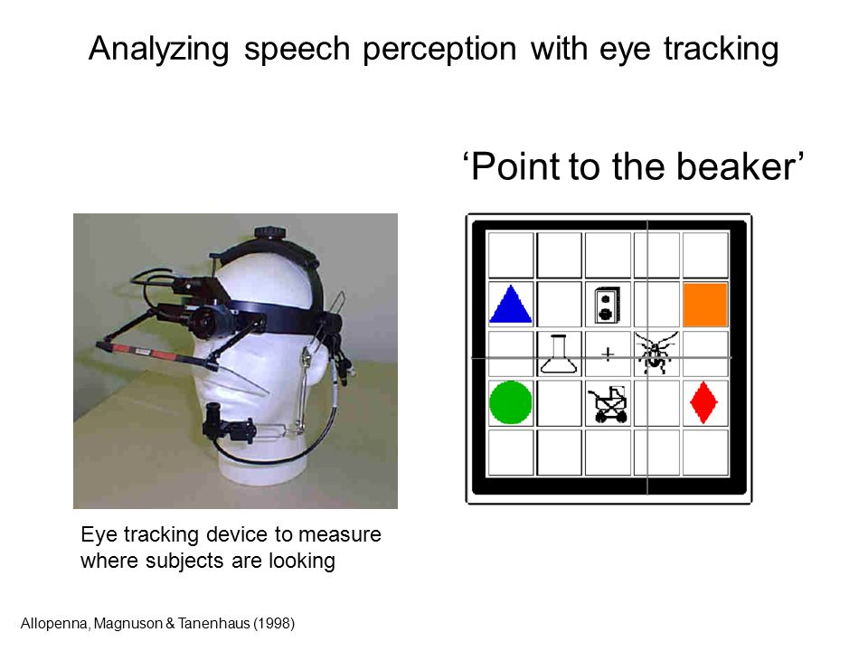 Analyzing speech perception with eye tracking 'Point to the beaker' Allopenna, Magnuson & Tanenhaus (1998) Eye tracking device to measure where subjects are looking