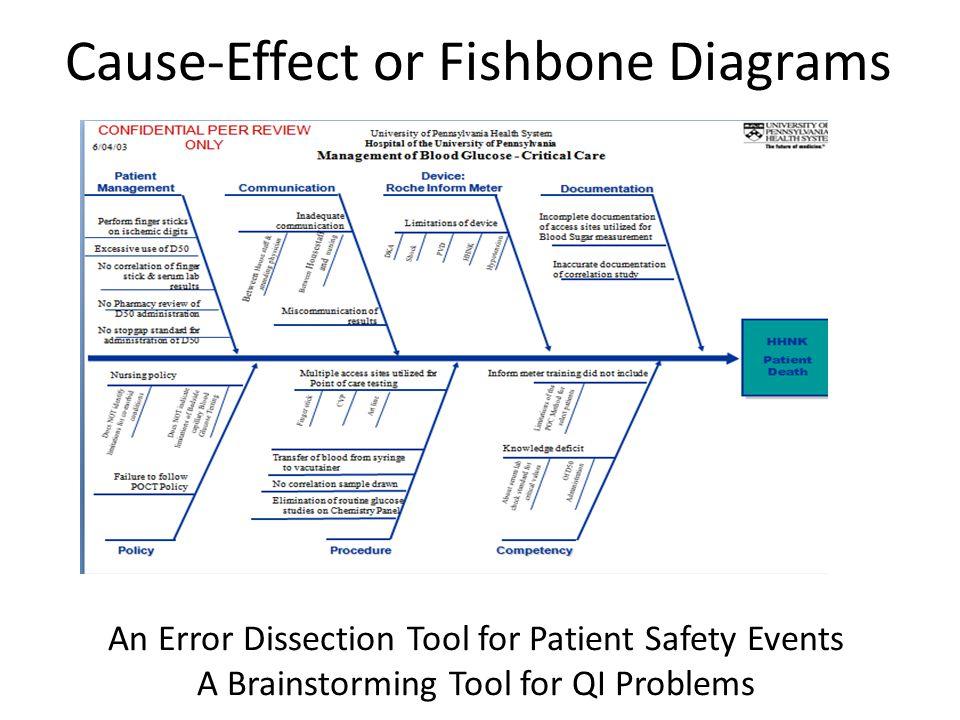 Fishbone error diagram diy enthusiasts wiring diagrams determining root causes 5 whys pareto charts fishbone diagrams rh slideplayer com medication error fishbone diagram ccuart Choice Image