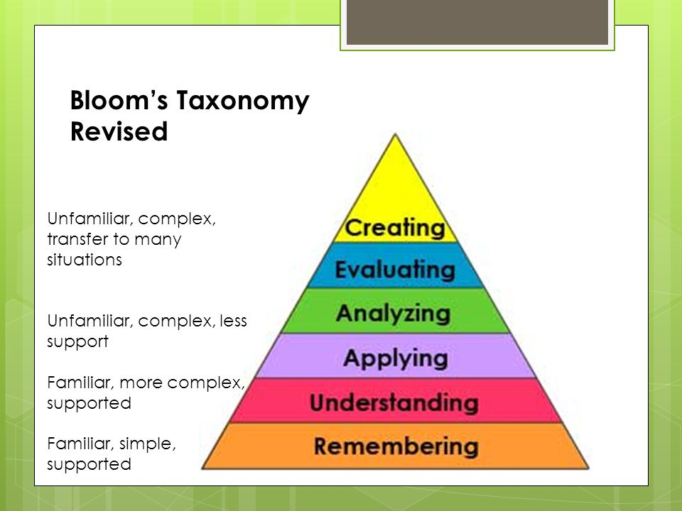 Bloom's Taxonomy Revised Unfamiliar, complex, transfer to many situations Unfamiliar, complex, less support Familiar, more complex, supported Familiar, simple, supported