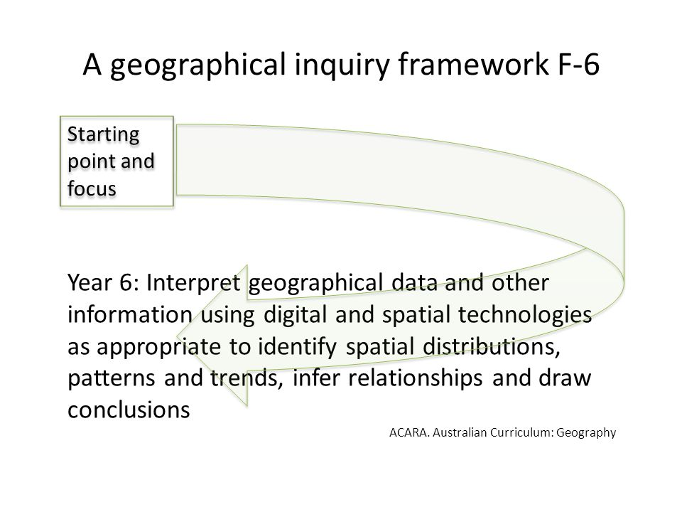 A GEOGRAPHICAL INQUIRY FRAMEWORK F-6 Starting point and