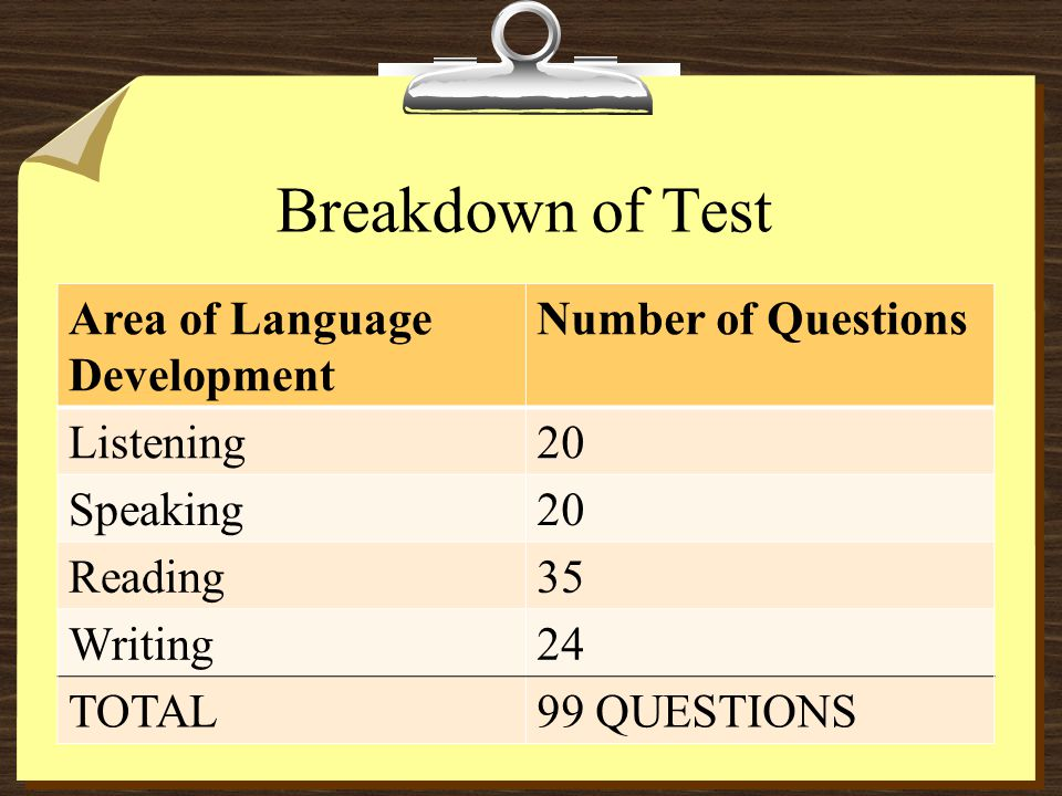 Breakdown of Test Area of Language Development Number of Questions Listening20 Speaking20 Reading35 Writing24 TOTAL99 QUESTIONS