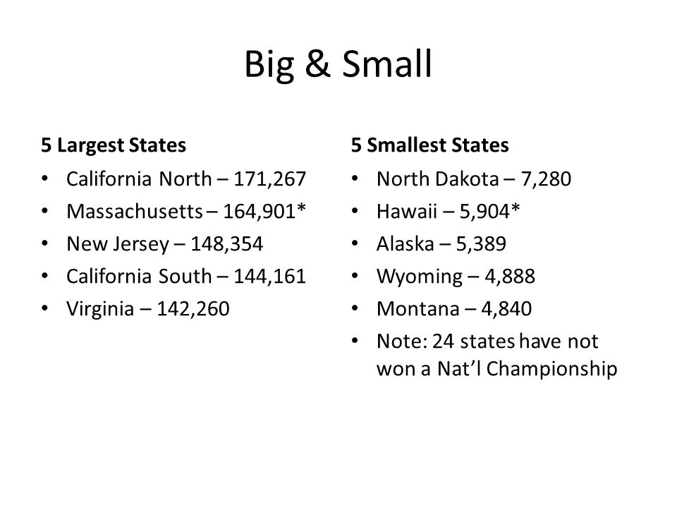 Big & Small 5 Largest States California North – 171,267 Massachusetts – 164,901* New Jersey – 148,354 California South – 144,161 Virginia – 142,260 5 Smallest States North Dakota – 7,280 Hawaii – 5,904* Alaska – 5,389 Wyoming – 4,888 Montana – 4,840 Note: 24 states have not won a Nat'l Championship