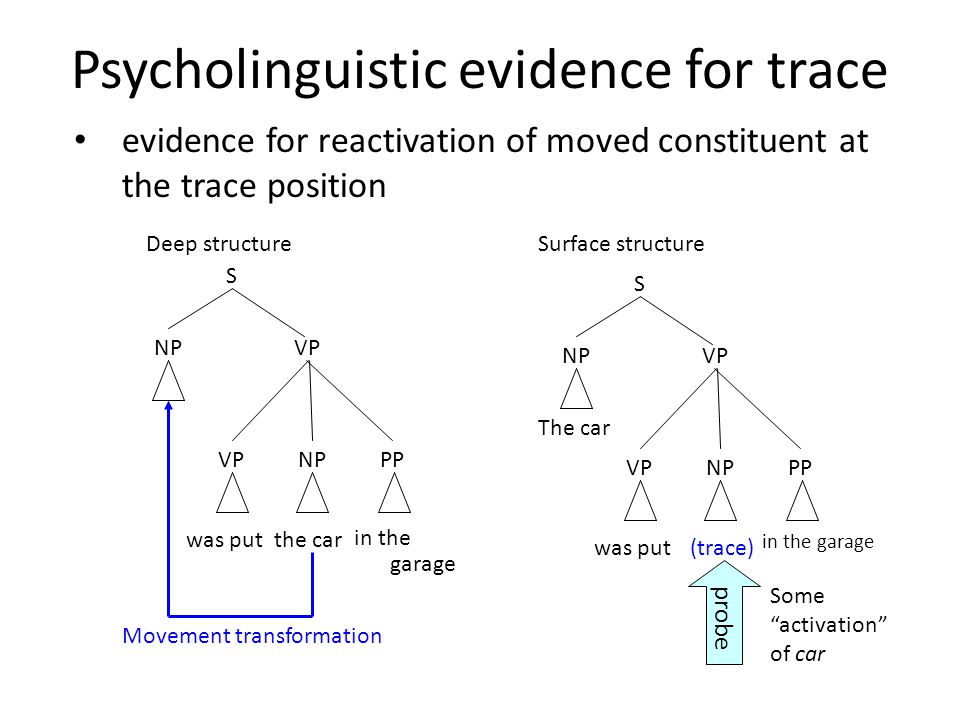 Psycholinguistic evidence for trace in the garage S NPVP NPVPPP Deep structureSurface structure The car was put(trace) NPVP NPVPPP S in the garage the carwas put Movement transformation probe Some activation of car evidence for reactivation of moved constituent at the trace position