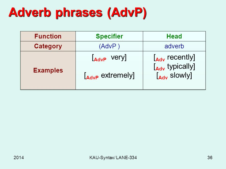 Adverb phrases (AdvP) 2014KAU-Syntax/ LANE-33436