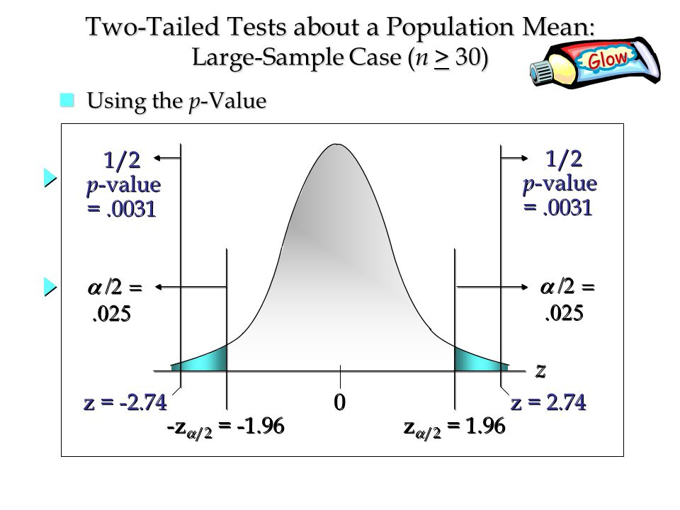 Two-Tailed Tests about a Population Mean: Large-Sample Case ( n > 30) Glow     0 0 z  /2 = 1.96 z z     Using the p -Value Using the p -Value -z  /2 = z = 2.74 z = /2 p -value = /2 p -value = /2 p -value = /2 p -value =.0031
