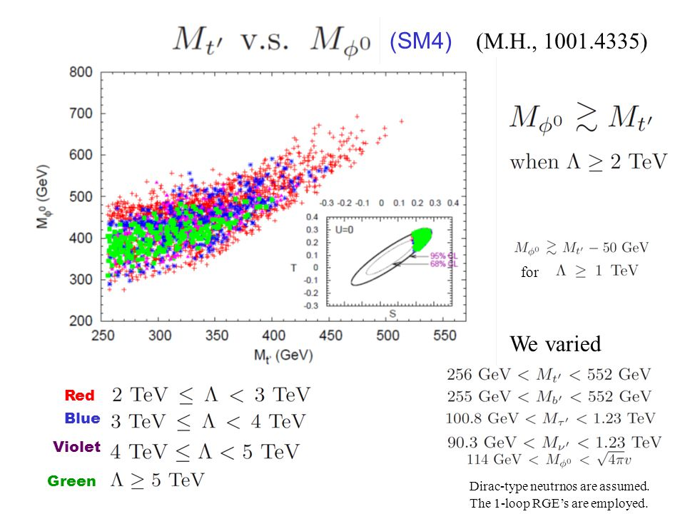 Red Blue Violet Green We varied (M.H., ) for Dirac-type neutrnos are assumed.