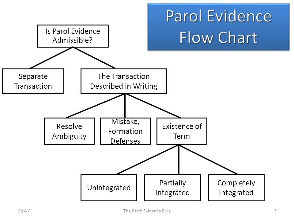 Parol Evidence Rule In Retrospect A Per Issue Is Raised When A Party