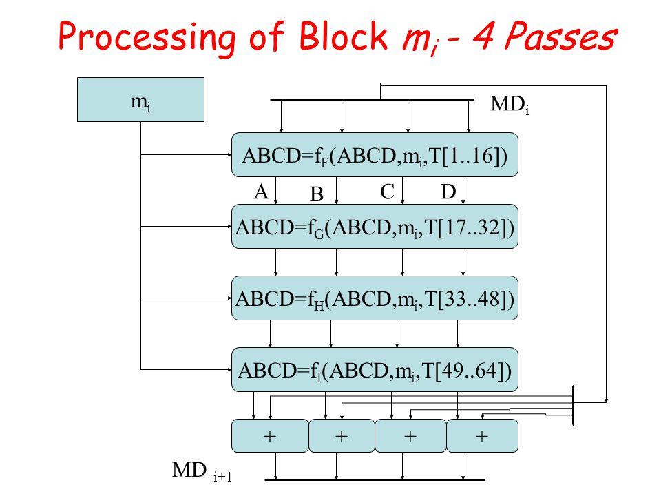 Processing of Block m i - 4 Passes ABCD=f F (ABCD,m i,T[1..16]) ABCD=f G (ABCD,m i,T[17..32]) ABCD=f H (ABCD,m i,T[33..48]) ABCD=f I (ABCD,m i,T[49..64]) mimi ++++ A B CD MD i MD i+1