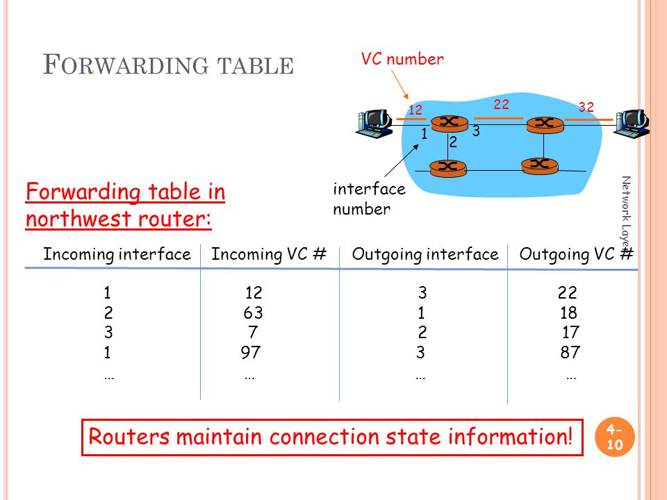 F ORWARDING TABLE Network Layer VC number interface number Incoming interface Incoming VC # Outgoing interface Outgoing VC # … … Forwarding table in northwest router: Routers maintain connection state information!