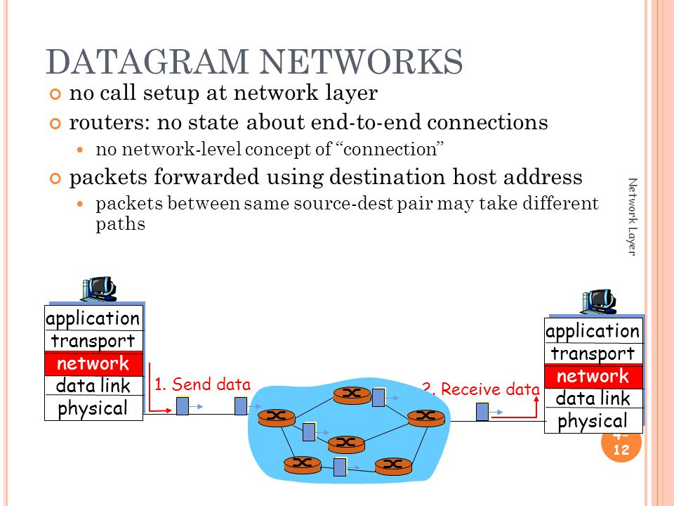 DATAGRAM NETWORKS Network Layer no call setup at network layer routers: no state about end-to-end connections no network-level concept of connection packets forwarded using destination host address packets between same source-dest pair may take different paths application transport network data link physical application transport network data link physical 1.