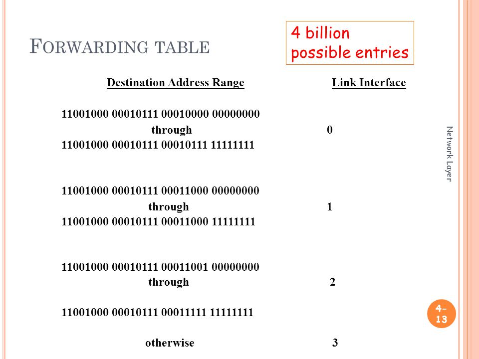 F ORWARDING TABLE Network Layer Destination Address Range Link Interface through through through otherwise 3 4 billion possible entries