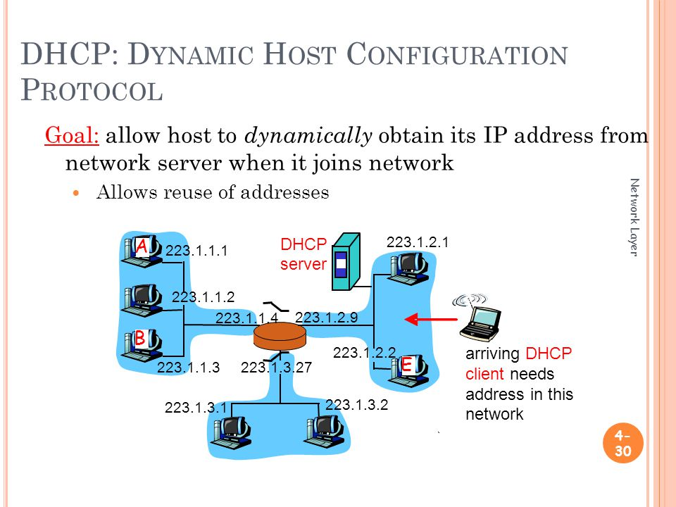 DHCP: D YNAMIC H OST C ONFIGURATION P ROTOCOL Goal: allow host to dynamically obtain its IP address from network server when it joins network Allows reuse of addresses Network Layer A B E DHCP server arriving DHCP client needs address in this network