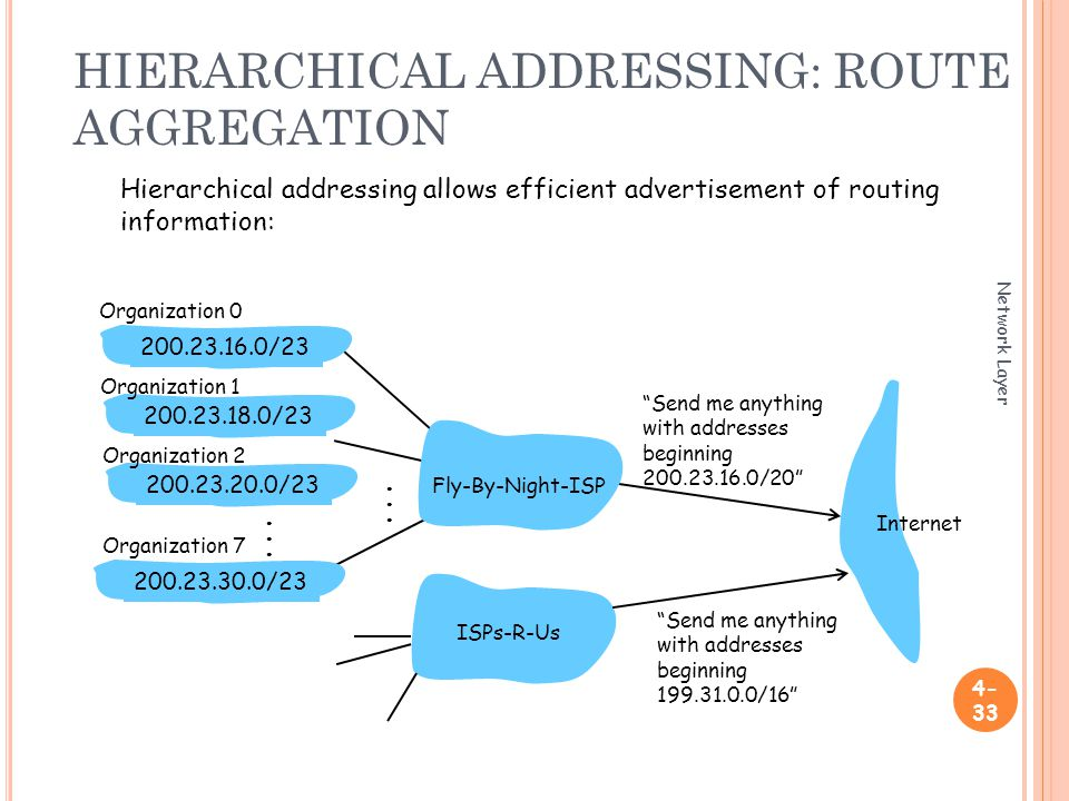 HIERARCHICAL ADDRESSING: ROUTE AGGREGATION Network Layer Send me anything with addresses beginning / / / /23 Fly-By-Night-ISP Organization 0 Organization 7 Internet Organization 1 ISPs-R-Us Send me anything with addresses beginning / /23 Organization