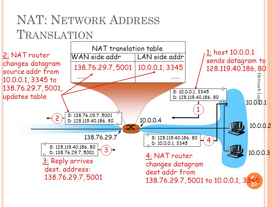 NAT: N ETWORK A DDRESS T RANSLATION Network Layer S: , 3345 D: , : host sends datagram to , 80 NAT translation table WAN side addr LAN side addr , , 3345 …… S: , 80 D: , S: , 5001 D: , : NAT router changes datagram source addr from , 3345 to , 5001, updates table S: , 80 D: , : Reply arrives dest.