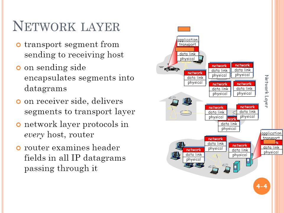 N ETWORK LAYER Network Layer 4-4 transport segment from sending to receiving host on sending side encapsulates segments into datagrams on receiver side, delivers segments to transport layer network layer protocols in every host, router router examines header fields in all IP datagrams passing through it application transport network data link physical application transport network data link physical network data link physical network data link physical network data link physical network data link physical network data link physical network data link physical network data link physical network data link physical network data link physical network data link physical network data link physical
