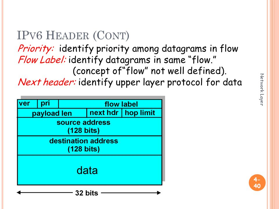 IP V 6 H EADER (C ONT ) Network Layer Priority: identify priority among datagrams in flow Flow Label: identify datagrams in same flow. (concept of flow not well defined).