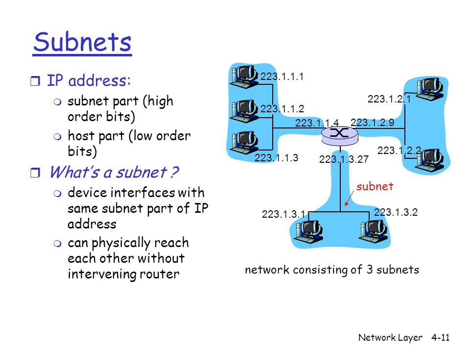 Network Layer4-11 Subnets r IP address: m subnet part (high order bits) m host part (low order bits) r What's a subnet .