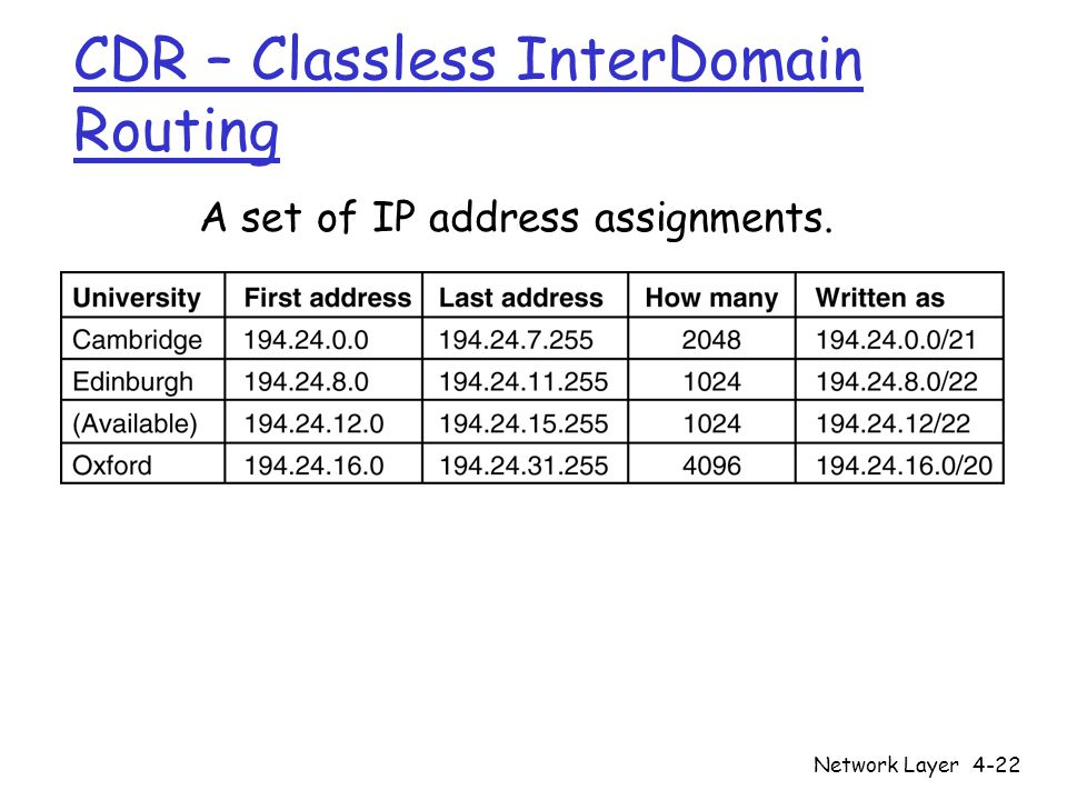 Network Layer4-22 CDR – Classless InterDomain Routing A set of IP address assignments. 5-59