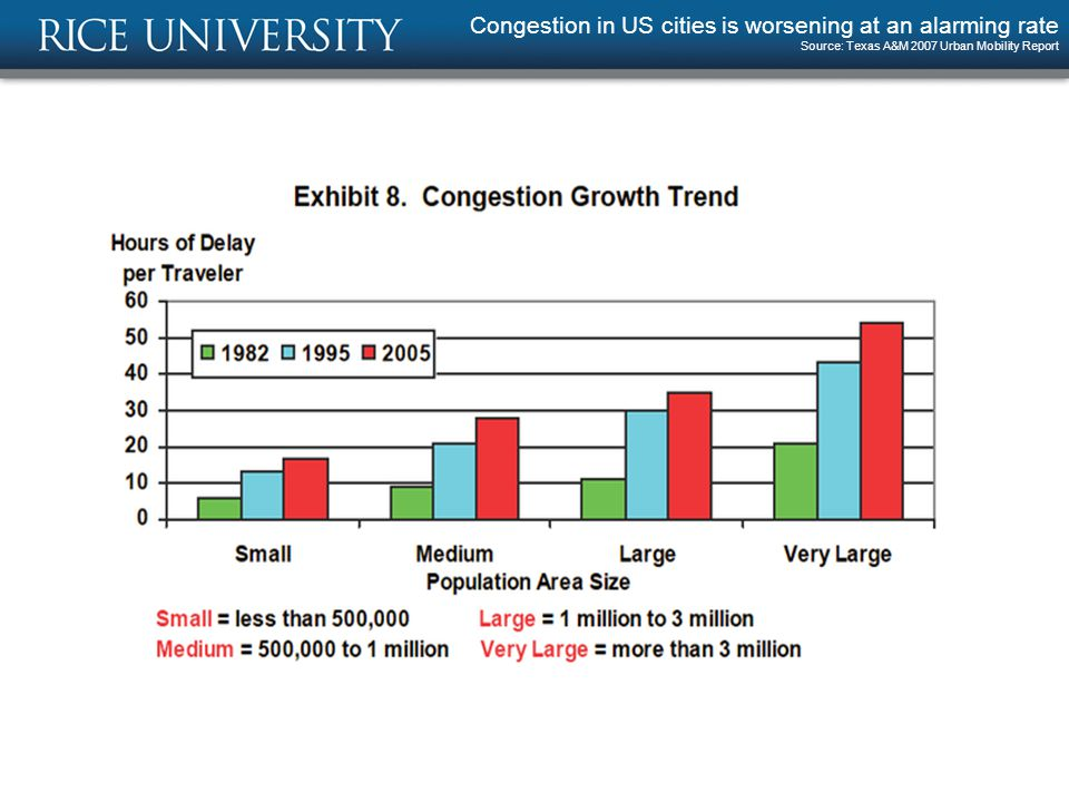 Congestion in US cities is worsening at an alarming rate Source: Texas A&M 2007 Urban Mobility Report