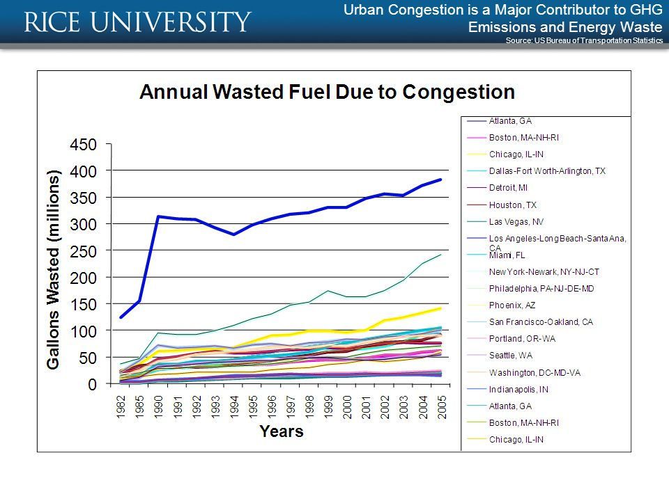 Urban Congestion is a Major Contributor to GHG Emissions and Energy Waste Source: US Bureau of Transportation Statistics