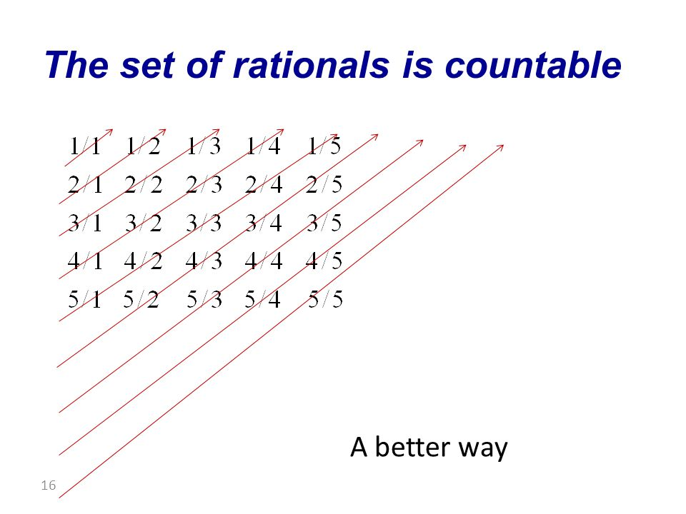 The set of rationals is countable 16 A better way