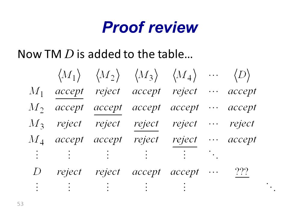 Now TM D is added to the table… Proof review 53