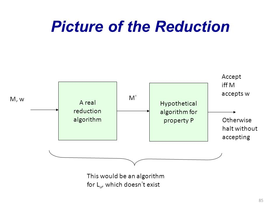 85 Picture of the Reduction A real reduction algorithm M, w Hypothetical algorithm for property P M'M' Accept iff M accepts w Otherwise halt without accepting This would be an algorithm for L u, which doesn ' t exist
