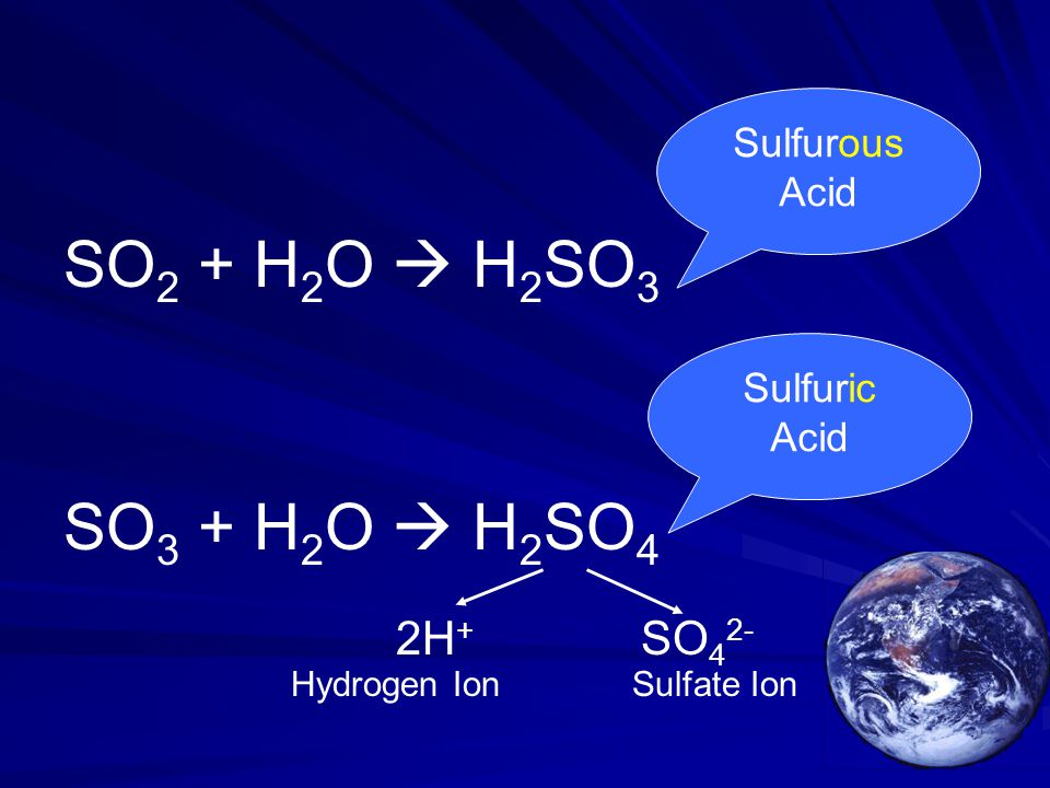 SO 2 + H 2 O  H 2 SO 3 SO 3 + H 2 O  H 2 SO 4 Sulfurous Acid Sulfuric Acid 2H + SO 4 2- Hydrogen IonSulfate Ion