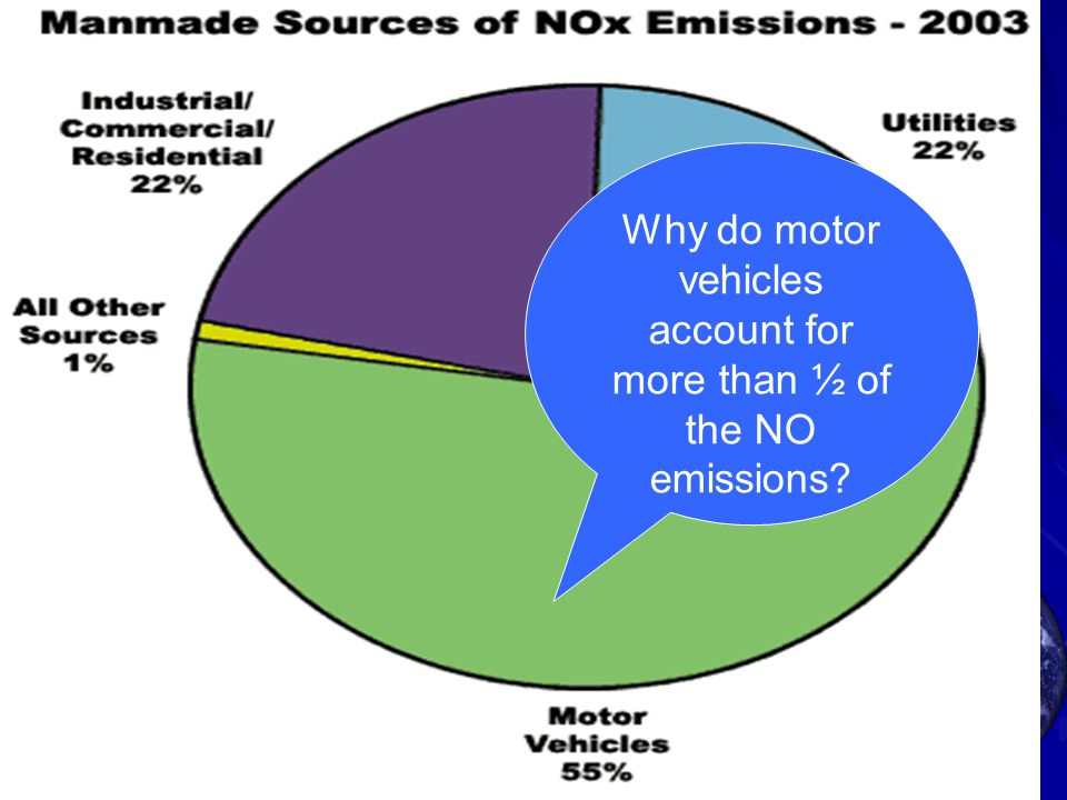 Why do motor vehicles account for more than ½ of the NO emissions