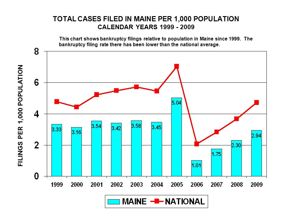 TOTAL CASES FILED IN MAINE PER 1,000 POPULATION CALENDAR YEARS FILINGS PER 1,000 POPULATION This chart shows bankruptcy filings relative to population in Maine since 1999.