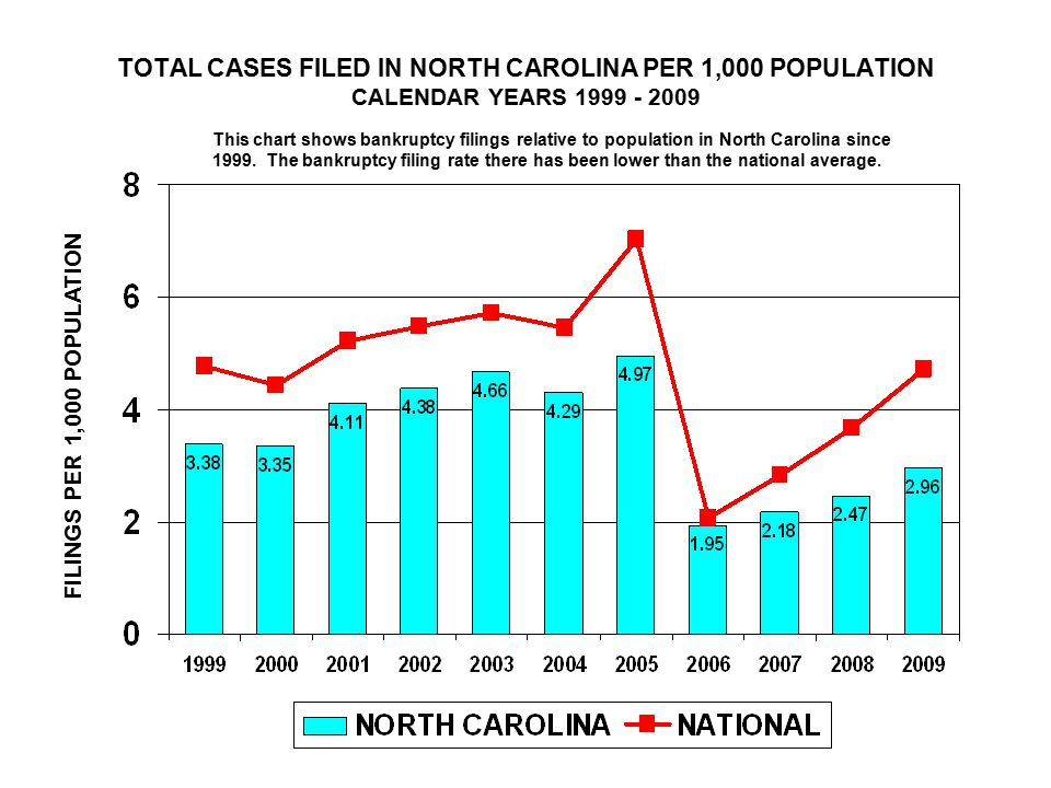 TOTAL CASES FILED IN NORTH CAROLINA PER 1,000 POPULATION CALENDAR YEARS FILINGS PER 1,000 POPULATION This chart shows bankruptcy filings relative to population in North Carolina since 1999.