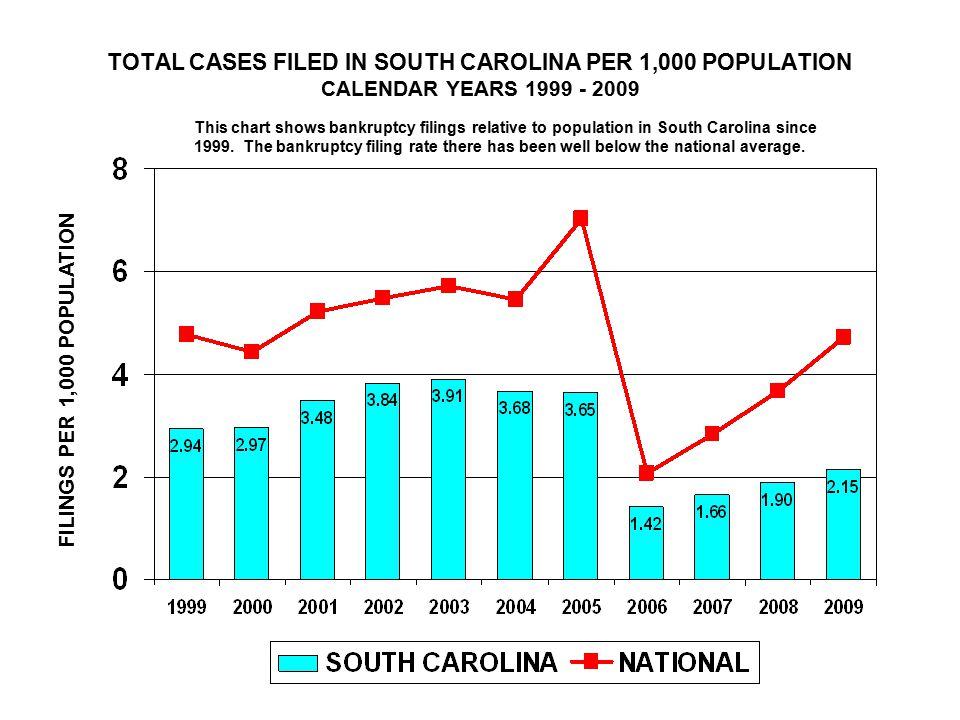 TOTAL CASES FILED IN SOUTH CAROLINA PER 1,000 POPULATION CALENDAR YEARS FILINGS PER 1,000 POPULATION This chart shows bankruptcy filings relative to population in South Carolina since 1999.