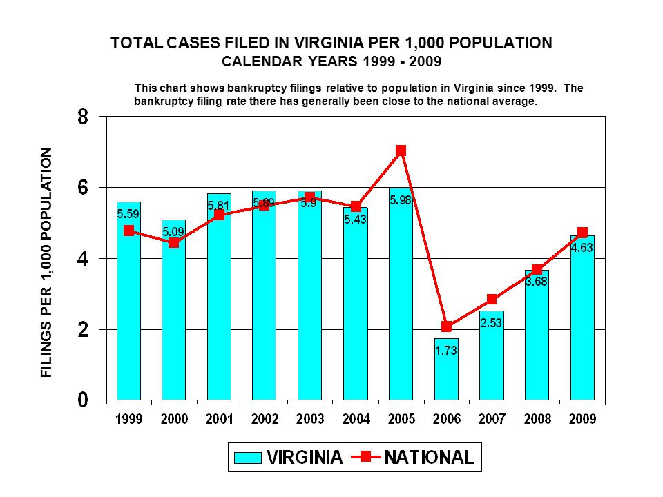 TOTAL CASES FILED IN VIRGINIA PER 1,000 POPULATION CALENDAR YEARS FILINGS PER 1,000 POPULATION This chart shows bankruptcy filings relative to population in Virginia since 1999.