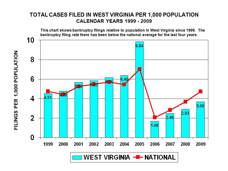 TOTAL CASES FILED IN WEST VIRGINIA PER 1,000 POPULATION CALENDAR YEARS FILINGS PER 1,000 POPULATION This chart shows bankruptcy filings relative to population in West Virginia since 1999.