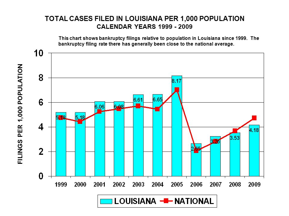 TOTAL CASES FILED IN LOUISIANA PER 1,000 POPULATION CALENDAR YEARS FILINGS PER 1,000 POPULATION This chart shows bankruptcy filings relative to population in Louisiana since 1999.