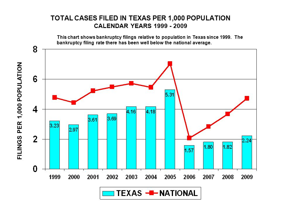 TOTAL CASES FILED IN TEXAS PER 1,000 POPULATION CALENDAR YEARS FILINGS PER 1,000 POPULATION This chart shows bankruptcy filings relative to population in Texas since 1999.
