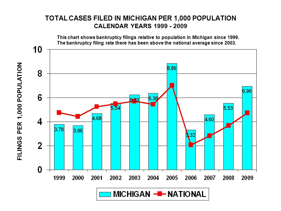 TOTAL CASES FILED IN MICHIGAN PER 1,000 POPULATION CALENDAR YEARS FILINGS PER 1,000 POPULATION This chart shows bankruptcy filings relative to population in Michigan since 1999.