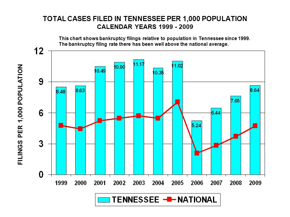 TOTAL CASES FILED IN TENNESSEE PER 1,000 POPULATION CALENDAR YEARS FILINGS PER 1,000 POPULATION This chart shows bankruptcy filings relative to population in Tennessee since 1999.
