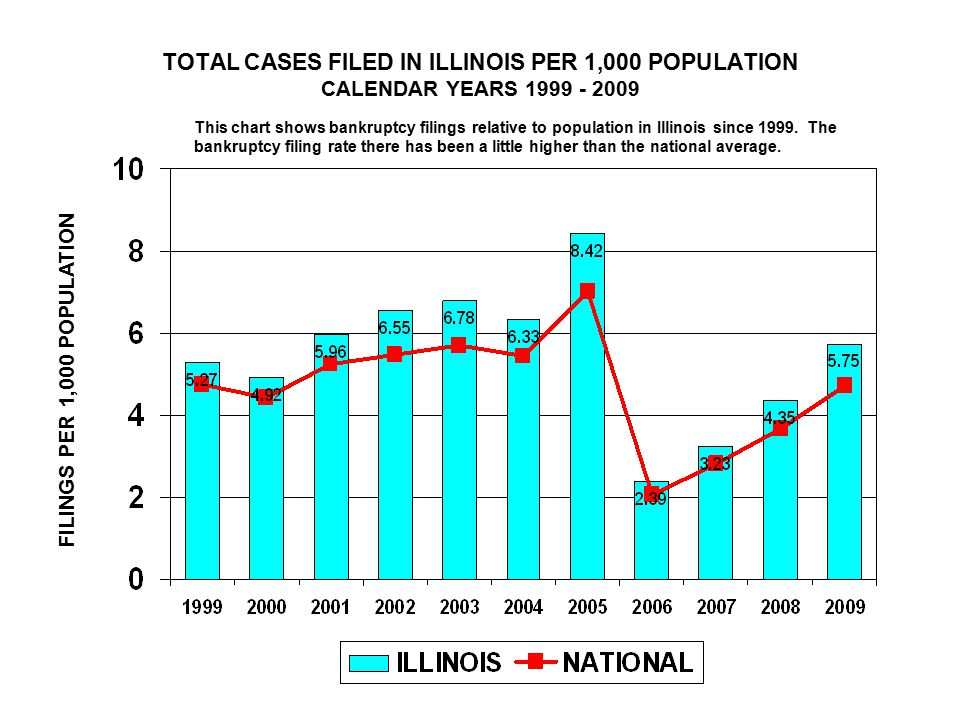 TOTAL CASES FILED IN ILLINOIS PER 1,000 POPULATION CALENDAR YEARS FILINGS PER 1,000 POPULATION This chart shows bankruptcy filings relative to population in Illinois since 1999.