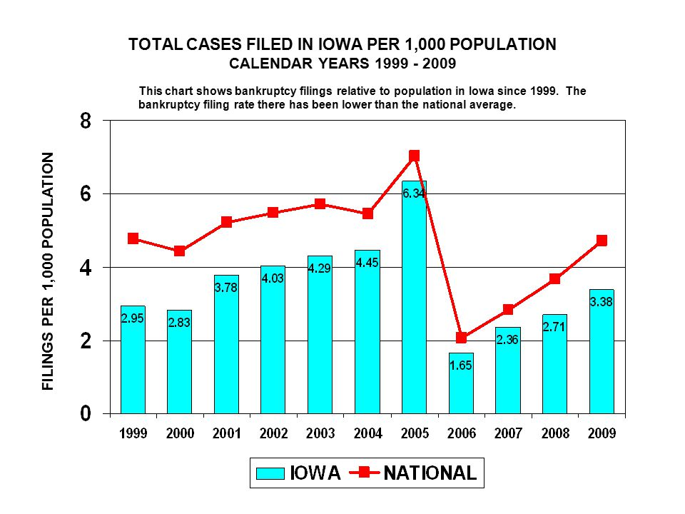 TOTAL CASES FILED IN IOWA PER 1,000 POPULATION CALENDAR YEARS FILINGS PER 1,000 POPULATION This chart shows bankruptcy filings relative to population in Iowa since 1999.