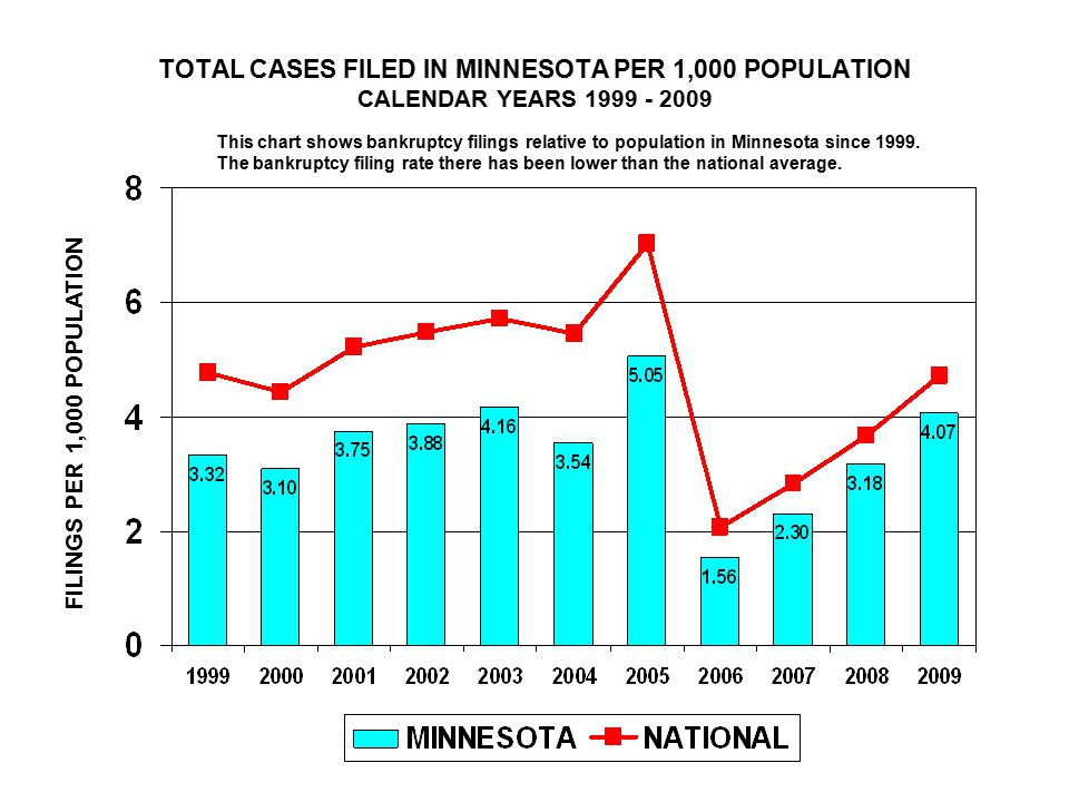 TOTAL CASES FILED IN MINNESOTA PER 1,000 POPULATION CALENDAR YEARS FILINGS PER 1,000 POPULATION This chart shows bankruptcy filings relative to population in Minnesota since 1999.