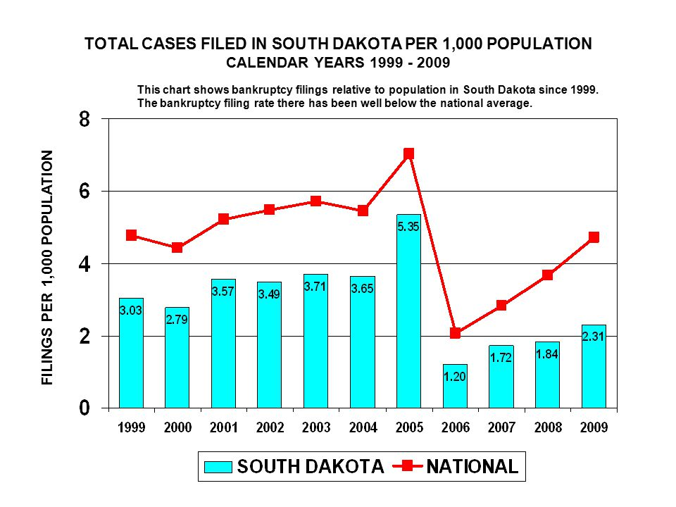TOTAL CASES FILED IN SOUTH DAKOTA PER 1,000 POPULATION CALENDAR YEARS FILINGS PER 1,000 POPULATION This chart shows bankruptcy filings relative to population in South Dakota since 1999.